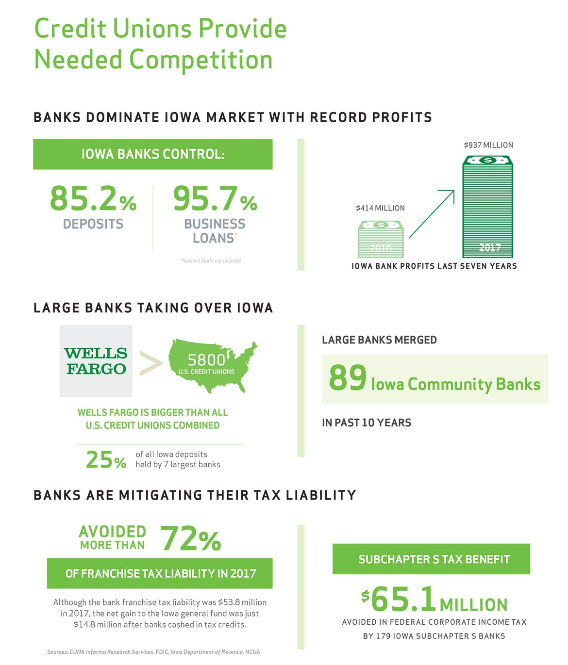 credit unions provide needed competition