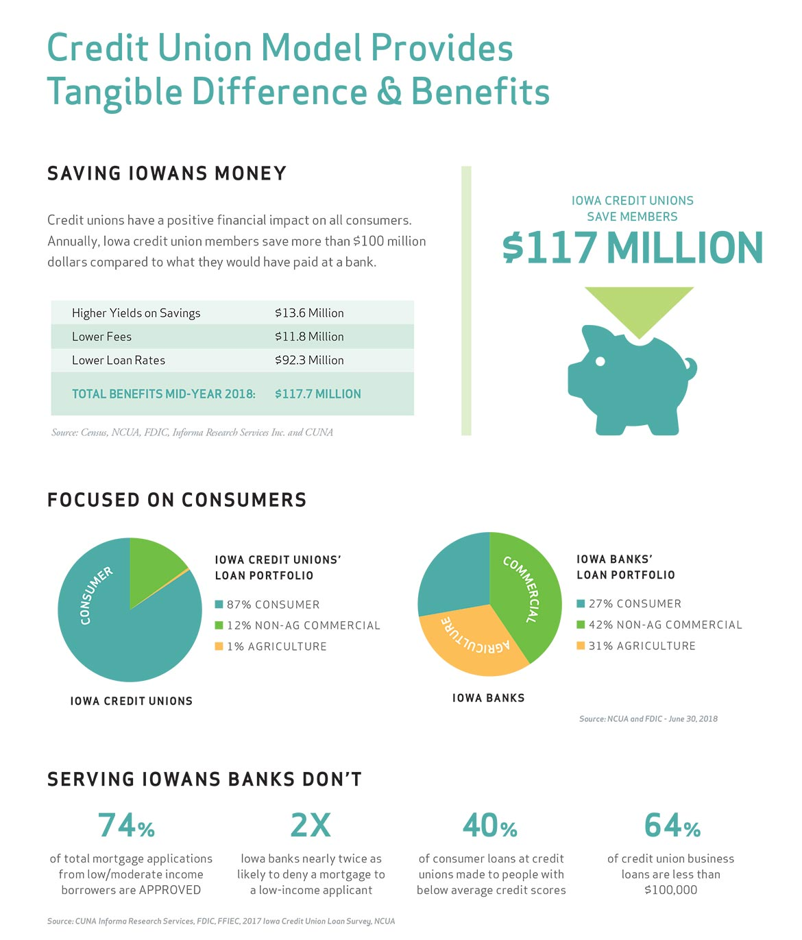 credit union model prvodies tangible difference and benefits